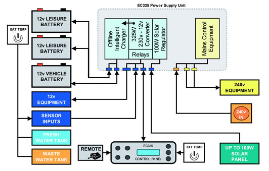Rv Power Supply Wiring Diagram - Data Wiring Diagram